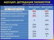 АЦП/ЦАП: типовой состав контролируемых параметров