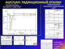 АЦП/ЦАП: радиационный отклик