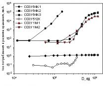 Типовое поведение тока потребления в режиме хранения ОЗУ при стационарном ионизирующем воздействии
