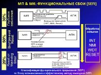 Методика контроля эффекта функц. прерывания при исследовании рад. стойкости микропроцессорных СБИС