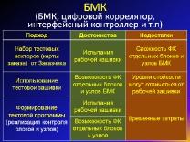 Подходы к тестированию БМК